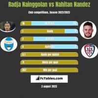 Radja Nainggolan vs Nahitan Nandez h2h player stats