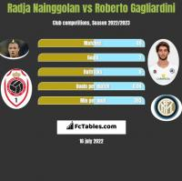Radja Nainggolan vs Roberto Gagliardini h2h player stats