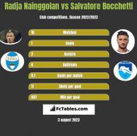 Radja Nainggolan vs Salvatore Bocchetti h2h player stats