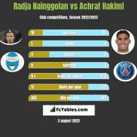 Radja Nainggolan vs Achraf Hakimi h2h player stats
