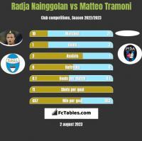 Radja Nainggolan vs Matteo Tramoni h2h player stats
