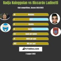 Radja Nainggolan vs Riccardo Ladinetti h2h player stats