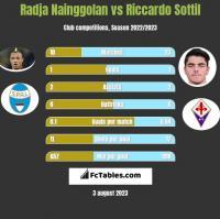Radja Nainggolan vs Riccardo Sottil h2h player stats