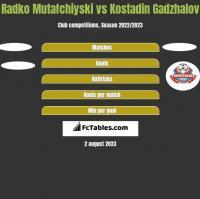 Radko Mutafchiyski vs Kostadin Gadzhalov h2h player stats
