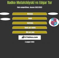Radko Mutafchiyski vs Edgar Tur h2h player stats