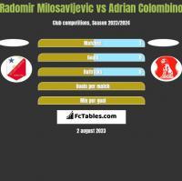 Radomir Milosavljevic vs Adrian Colombino h2h player stats