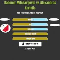 Radomir Milosavljevic vs Alexandros Kartalis h2h player stats