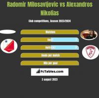 Radomir Milosavljevic vs Alexandros Nikolias h2h player stats