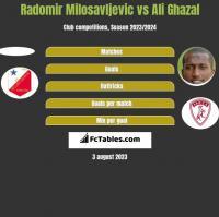 Radomir Milosavljevic vs Ali Ghazal h2h player stats