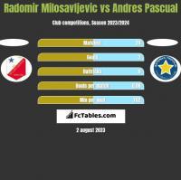 Radomir Milosavljevic vs Andres Pascual h2h player stats