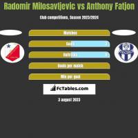 Radomir Milosavljevic vs Anthony Fatjon h2h player stats