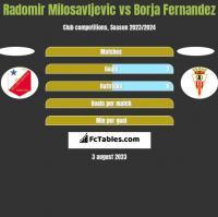 Radomir Milosavljevic vs Borja Fernandez h2h player stats