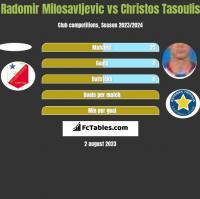 Radomir Milosavljevic vs Christos Tasoulis h2h player stats