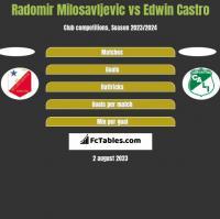 Radomir Milosavljevic vs Edwin Castro h2h player stats