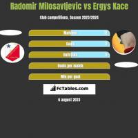 Radomir Milosavljevic vs Ergys Kace h2h player stats