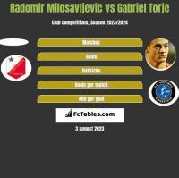 Radomir Milosavljevic vs Gabriel Torje h2h player stats