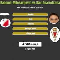 Radomir Milosavljevic vs Iker Guarrotxena h2h player stats