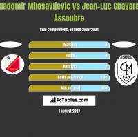 Radomir Milosavljevic vs Jean-Luc Gbayara Assoubre h2h player stats