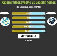 Radomir Milosavljevic vs Joaquin Torres h2h player stats