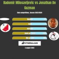 Radomir Milosavljevic vs Jonathan De Guzman h2h player stats