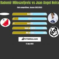 Radomir Milosavljevic vs Juan Angel Neira h2h player stats