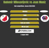 Radomir Milosavljevic vs Juan Muniz h2h player stats