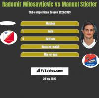 Radomir Milosavljevic vs Manuel Stiefler h2h player stats