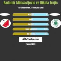Radomir Milosavljevic vs Nikola Trujic h2h player stats