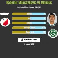 Radomir Milosavljevic vs Vinicius h2h player stats
