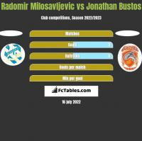 Radomir Milosavljevic vs Jonathan Bustos h2h player stats
