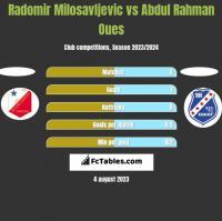 Radomir Milosavljevic vs Abdul Rahman Oues h2h player stats