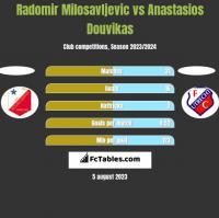 Radomir Milosavljevic vs Anastasios Douvikas h2h player stats