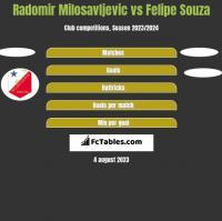 Radomir Milosavljevic vs Felipe Souza h2h player stats