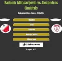 Radomir Milosavljevic vs Alexandros Chalatsis h2h player stats