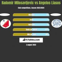 Radomir Milosavljevic vs Angelos Liasos h2h player stats