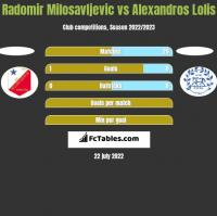 Radomir Milosavljevic vs Alexandros Lolis h2h player stats