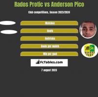 Rados Protic vs Anderson Pico h2h player stats