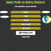 Rados Protic vs Andrey Nesterov h2h player stats