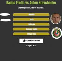 Rados Protic vs Anton Kravchenko h2h player stats