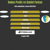 Rados Protic vs Daniel Farkas h2h player stats