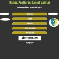 Rados Protic vs Daniel Vadnai h2h player stats