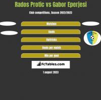Rados Protic vs Gabor Eperjesi h2h player stats