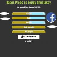 Rados Protic vs Sergiy Shestakov h2h player stats