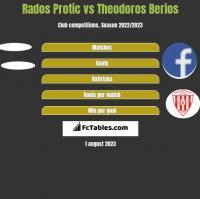 Rados Protic vs Theodoros Berios h2h player stats