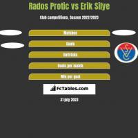 Rados Protic vs Erik Silye h2h player stats
