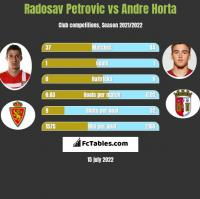 Radosav Petrovic vs Andre Horta h2h player stats