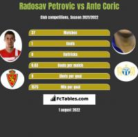 Radosav Petrovic vs Ante Coric h2h player stats