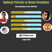 Radosav Petrovic vs Bruno Fernandes h2h player stats