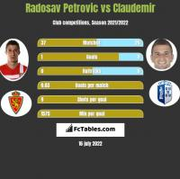 Radosav Petrovic vs Claudemir h2h player stats