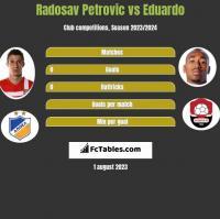Radosav Petrovic vs Eduardo h2h player stats